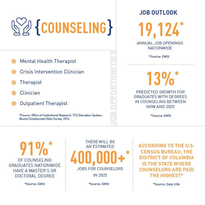 Counseling degree statistics