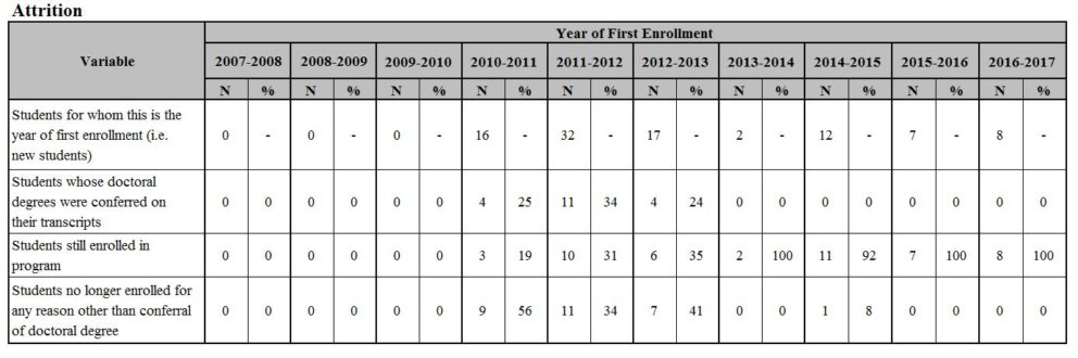 Year of First Enrollment Chart
