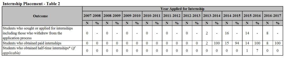 Internship Chart